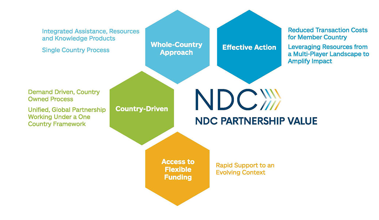NDC Partnership In-Country Value