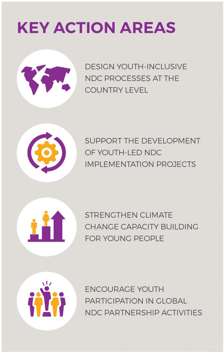 Figure 1: Key action areas of the Youth Engagement Plan
