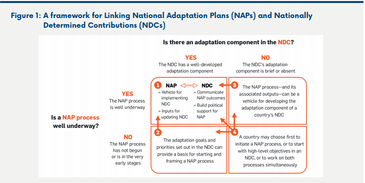 Ndcs Naps And The Sdgs To Advance Climate Resilient Development